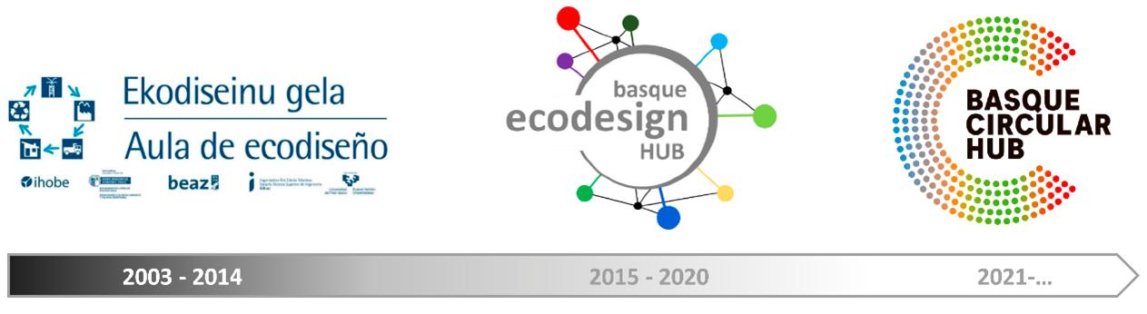 Basque Circular Hub
